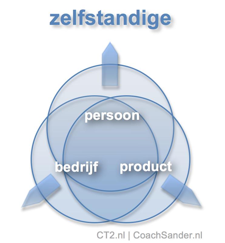 de zelfstandite - persoon, bedrijf, product